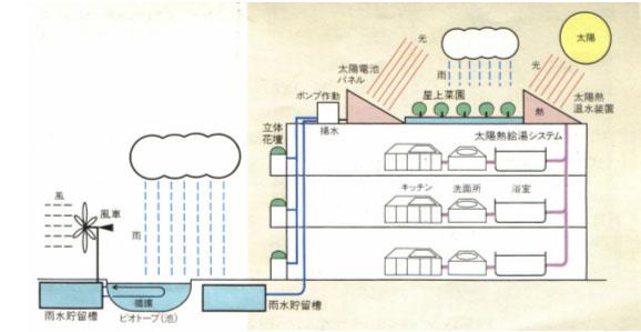 (2)於屋顶设置太阳能光电板所产生之